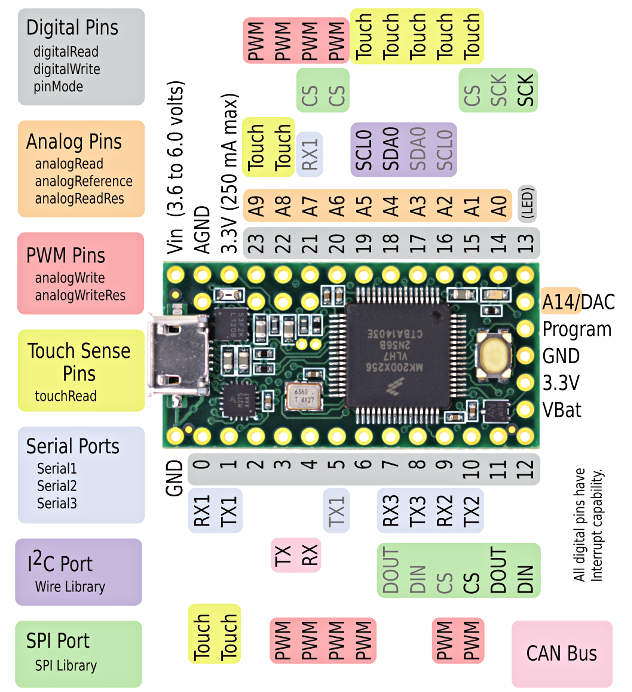 Workshop: Introduction to Microcontrollers with Arduino